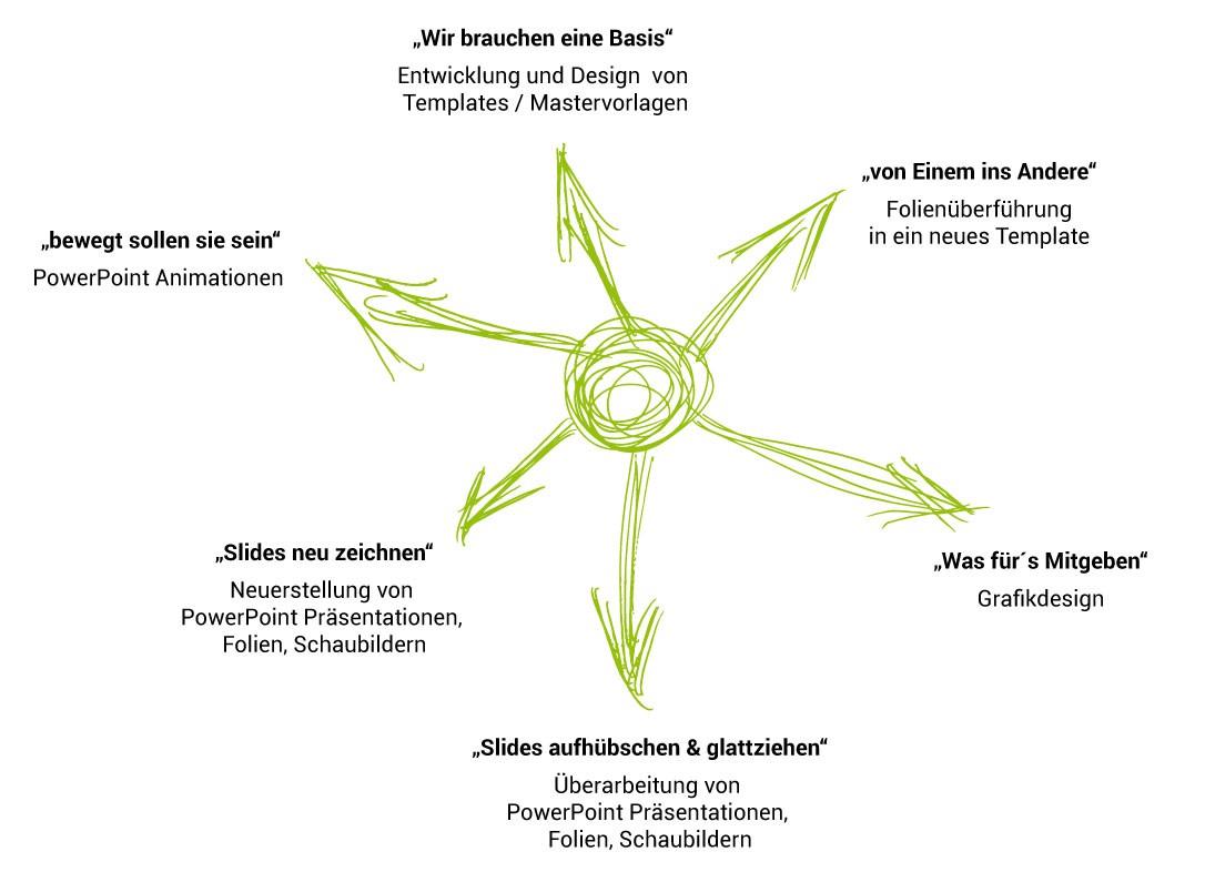 ppt - professionelle PowerPoint Präsentationen - .ppt